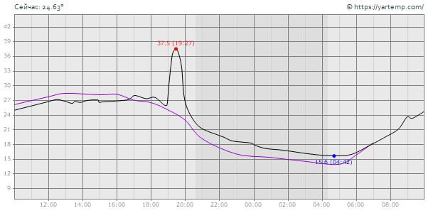 Средняя температура за 24 часа 6 67